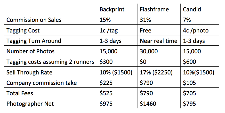 flashframe advantages